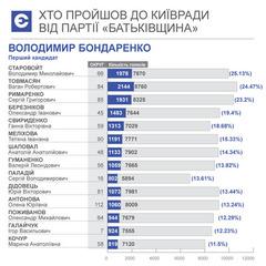 Хто пройшов до Київради від «Батьківщини»
