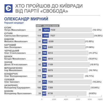 Хто пройшов до Київради від партії «Свобода»