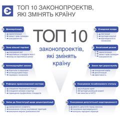Toп-10 законопроектів, які змінять країну