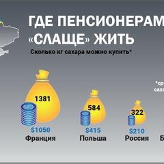 Скільки цукру можна купити за пенсію в різних країнах