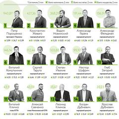 Forbes опублікував рейтинг найбагатших українських політиків