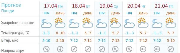 Погода на неделю в анталии на 14 дней и температура воды