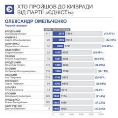 Омельченко провів до Київради молоду команду Черновецького