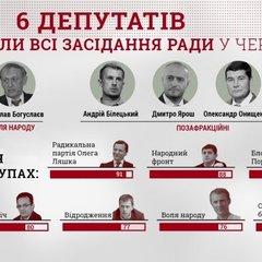 Шість депутатів «прогуляли» у червні усі засідання ВР