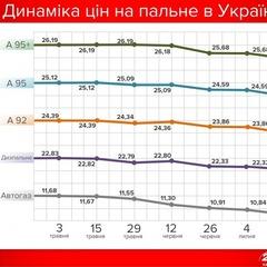 Падіння ціни на паливо в Україні. Експерти назвали причини та дали прогноз на майбутнє