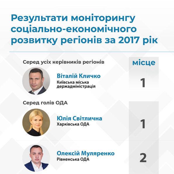 Рейтинг: Кличко та Світлична - кращі керівники регіонів