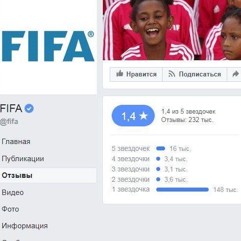 Користувачі Facebook «обвалили» рейтинг сторінки ФІФА до рекордно низького