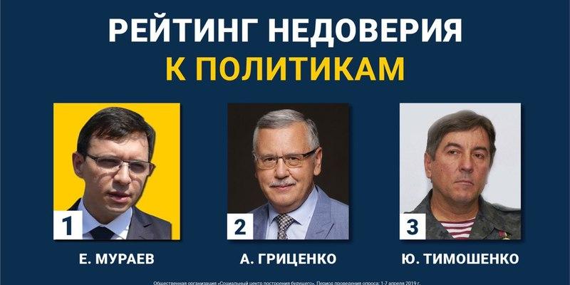 Мураєв очолив рейтинг політиків, які втратили довіру виборців, - ЗМІ