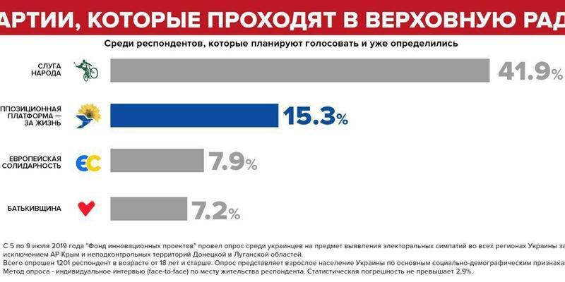 У Парламент проходять чотири партії -Соцопитування