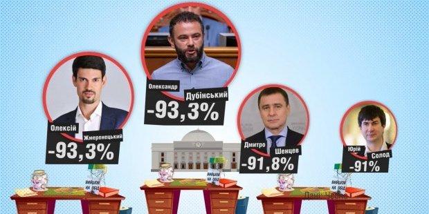 Скільки мільйонів втратили депутати через прогули: шокуюча цифра